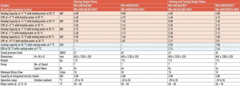 Panasonic Aquarea WH-MDC09E3E5 9KW High Performance Mono-Bloc - Heating & Cooling - Single Phase