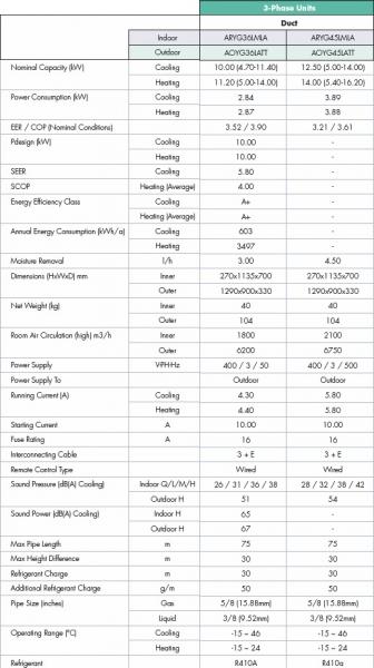 Fujitsu ARYG45LMLA/AOYG45LATT (3 phase) 12.5KW 45,000btu Duct Inverter System